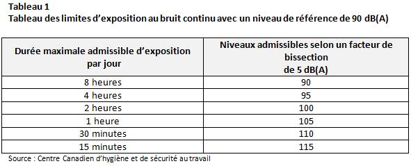 Exposition Bruit